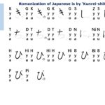 #S8 Let's Start to Learning Japanese#YŌON(拗音)&YŌDakuon(拗濁音),YŌHandakuon(拗半濁音) On Hiragana