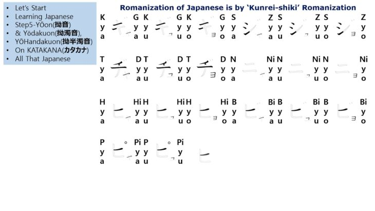#S9 Let's Start to Learning Japanese#YŌON(拗音)&YŌDakuon(拗濁音),YŌHandakuon(拗半濁音)On KATAKANA(カタカナ)